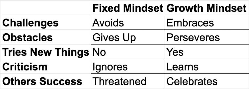 Fixed vs Growth Mindset Table