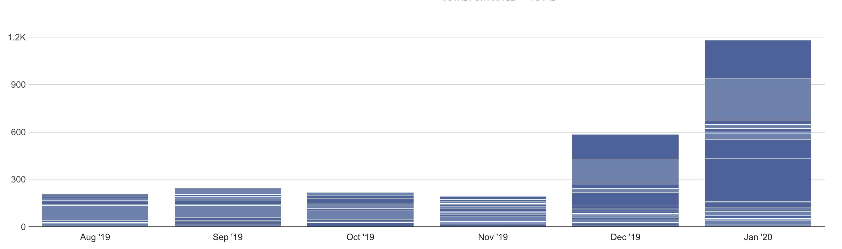 Our Matt Molen Email on Autopilot Results from Converkit