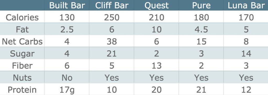 Built Bar Comparison